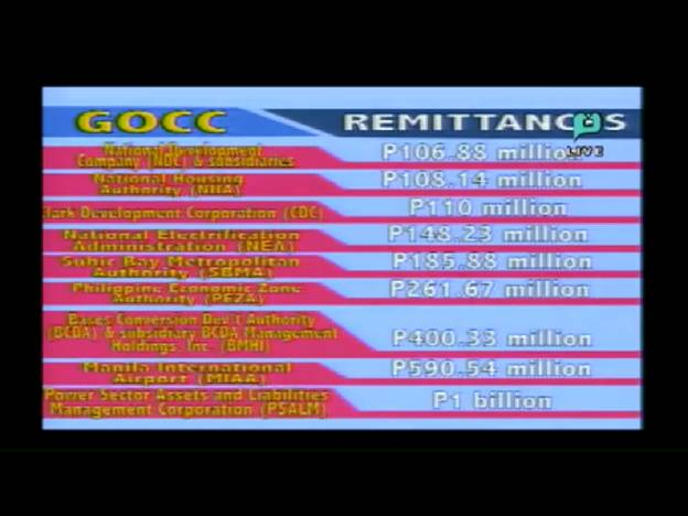 LANDBANK WITH P6B FOR 2014 MAINTAINED ITS NO. 1 RANK ON GOCC DIVIDEND REMITTANCES  Gcg210