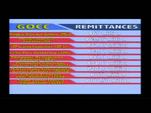 LANDBANK WITH P6B FOR 2014 MAINTAINED ITS NO. 1 RANK ON GOCC DIVIDEND REMITTANCES  Gcg310