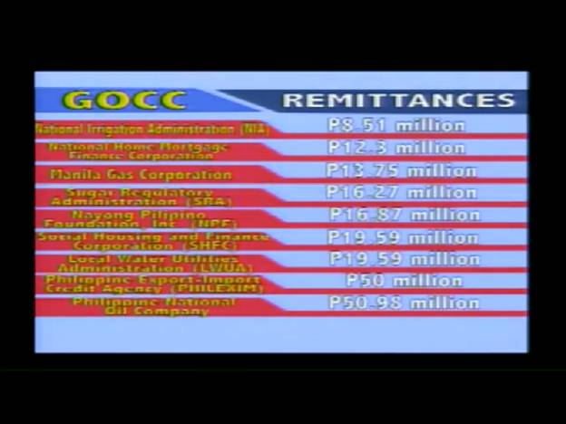 LANDBANK WITH P6B FOR 2014 MAINTAINED ITS NO. 1 RANK ON GOCC DIVIDEND REMITTANCES  Gcg410