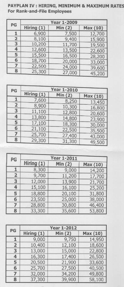 PAY PLAN IV AS POSTED IN FB BY LBPEA PRESIDENT  Paypla10