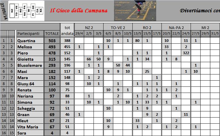 Classifica del Gioco della Campana - Pagina 2 Classi10