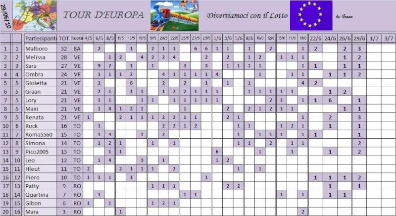 Classifica del Tour d'Europa Classi11
