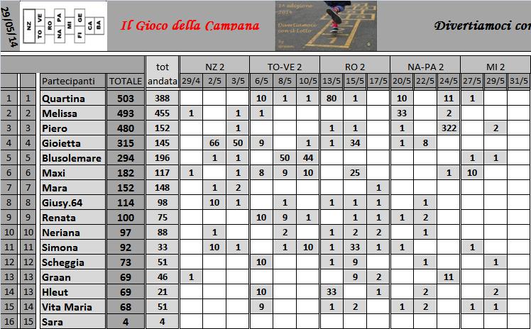 Classifica del Gioco della Campana - Pagina 2 Classi11