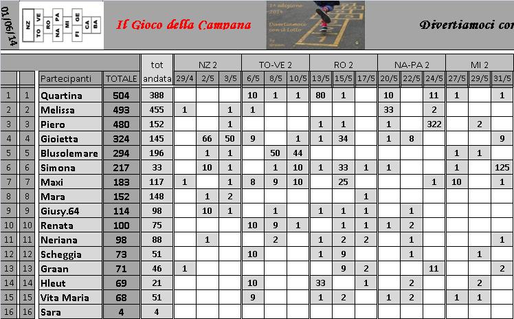 Classifica del Gioco della Campana - Pagina 2 Classi12