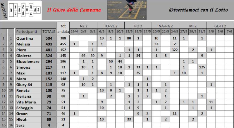 Classifica del Gioco della Campana - Pagina 2 Classi13
