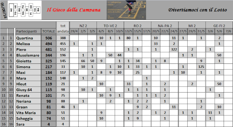 Classifica del Gioco della Campana - Pagina 2 Classi14