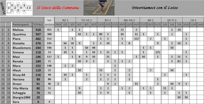 Classifica del Gioco della Campana - Pagina 2 Classi16