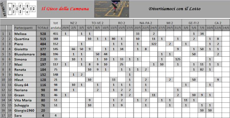Classifica del Gioco della Campana - Pagina 2 Classi17