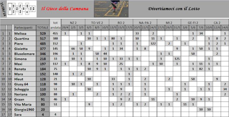 Classifica del Gioco della Campana - Pagina 2 Classi18