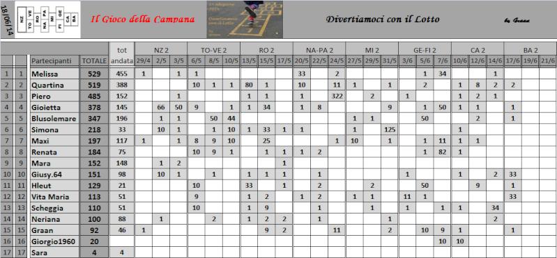 Classifica del Gioco della Campana - Pagina 2 Classi19