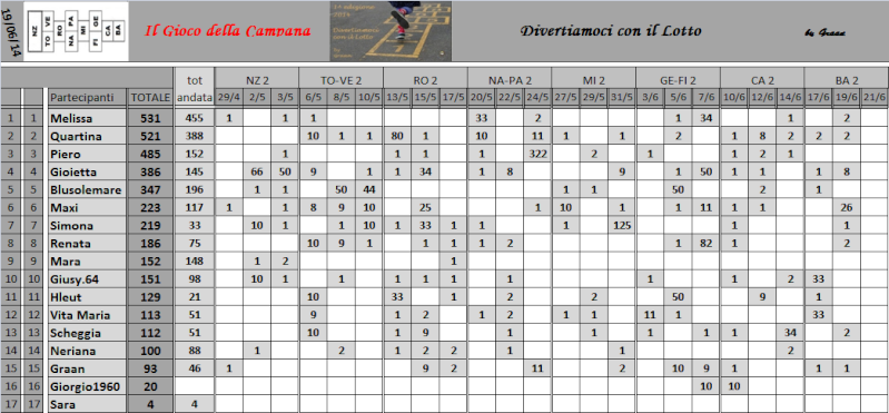 Classifica del Gioco della Campana - Pagina 2 Classi20