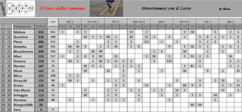 Classifica del Gioco della Campana - Pagina 2 Classi21