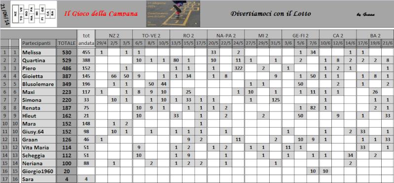 Classifica del Gioco della Campana - Pagina 2 Classi22