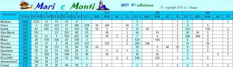 Classifica Mari e Monti 2012 Mari_e11