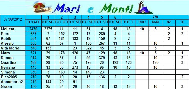 Classifica Mari e Monti 2012 Mari_e13