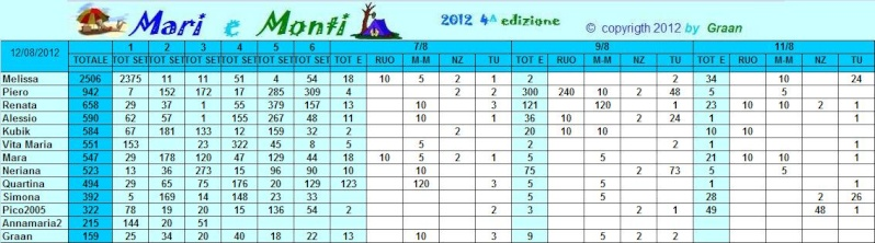Classifica Mari e Monti 2012 Mari_e17