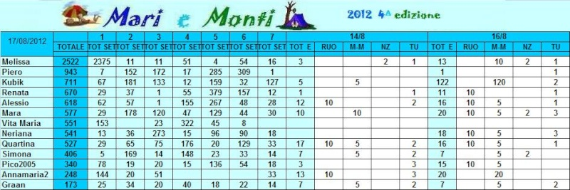 Classifica Mari e Monti 2012 Mari_e21