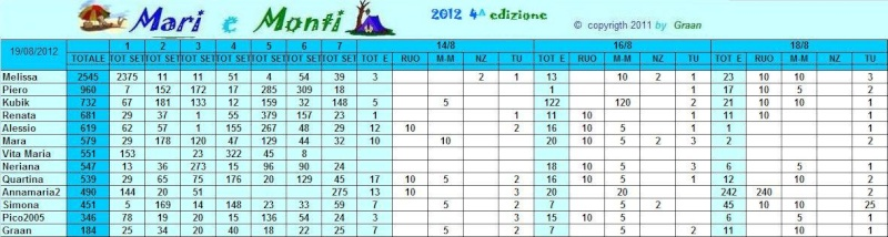 Classifica Mari e Monti 2012 Mari_e23