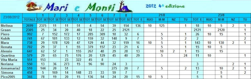 Classifica Mari e Monti 2012 Mari_e27