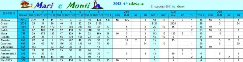 Classifica Mari e Monti 2012 Mari_e29