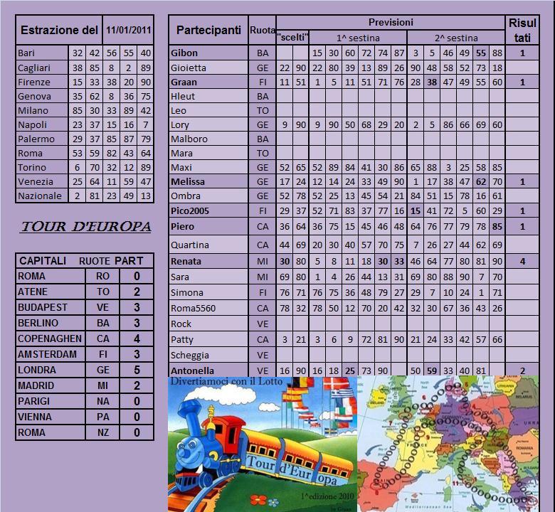 Gara Tour d'europa dal 11.01 al 15.01.11 Risult13