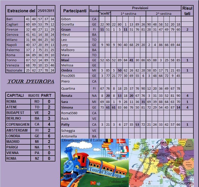 Gara Tour d'europa dal 25.01 al 29.01.11 Risult19