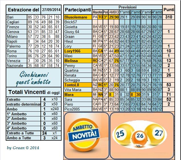 """Gara """"Giochiamoci quest'ambetto!"""" dal 23.09 al 27.09.14 - Pagina 2 Risult34"""