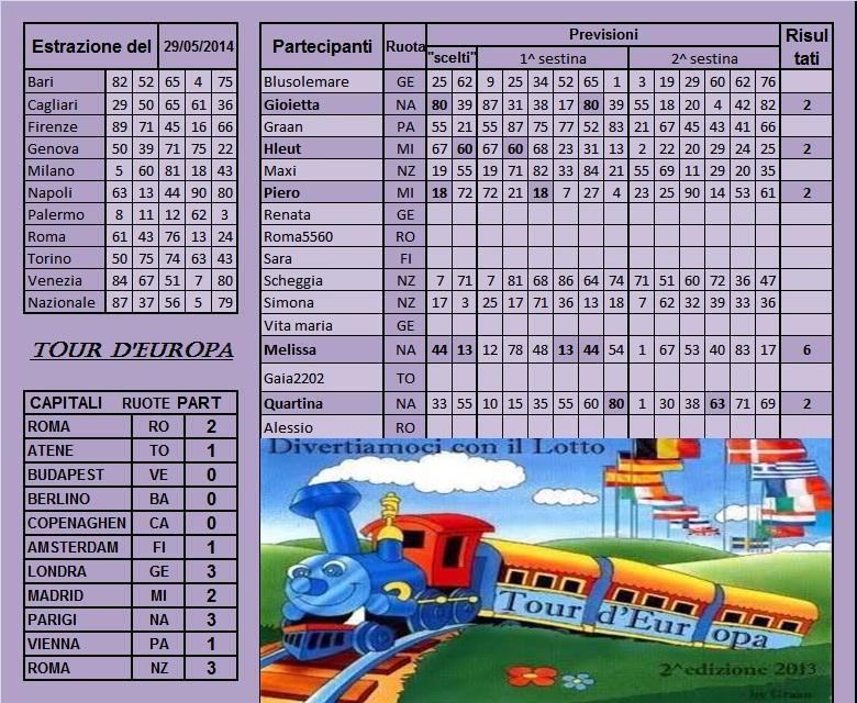 """Gara """"Tour d'Europa 2013"""" dal 27 al 31.05.14 Risult46"""