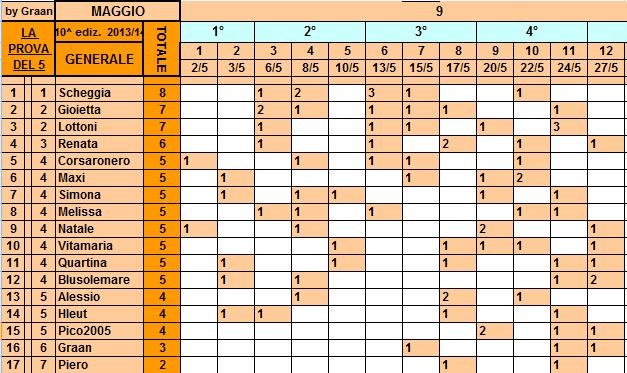 **Classifica**27/05/2014    Genera28
