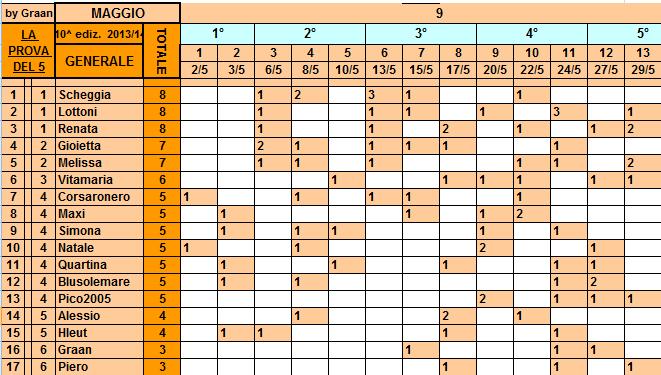 **Classifica**29/05/2014  Genera29