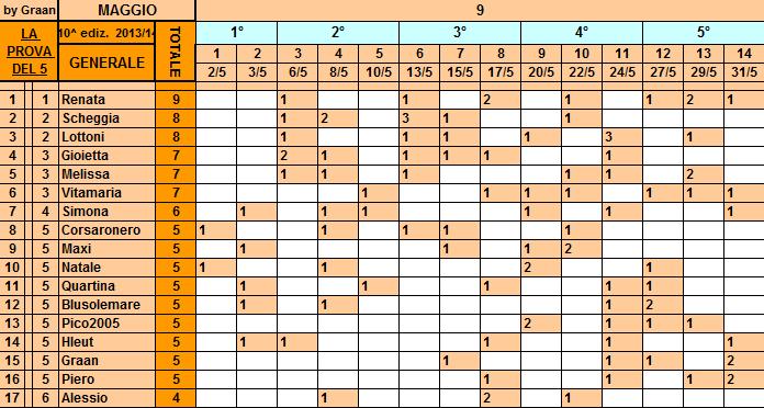 **Classifica**31/05/2014   Genera30