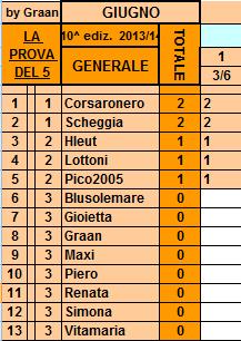 **Classifica**3/06/2014   Genera31