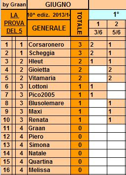 **Classifica**5/06/2014   Genera32