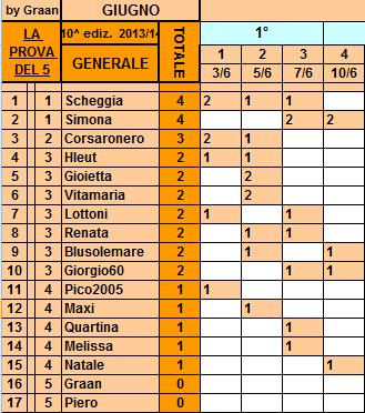 **Classifica**10/06/2014  Genera34