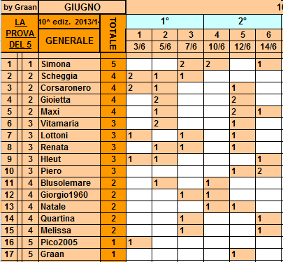 **Classifica**14/06/2014  Genera36