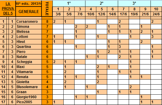 **Classifica**24/06/2014   Genera40