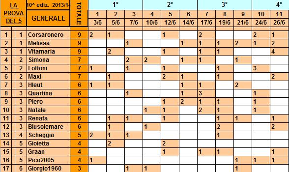 **Classifica**26/06/2014   Genera41