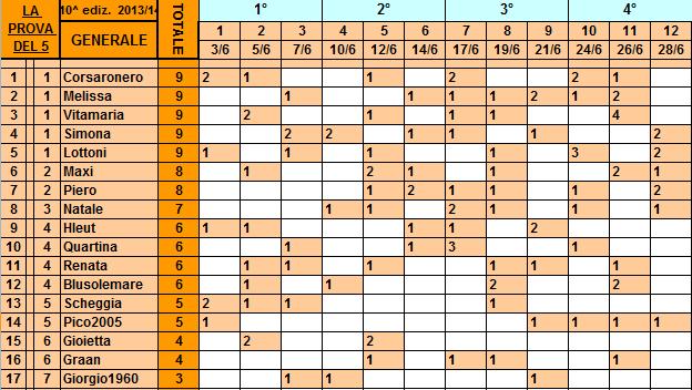 Classifica**28/06/2014 Genera42