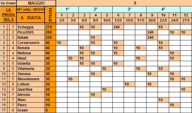 **Classifica**27/05/2014    Ruota28