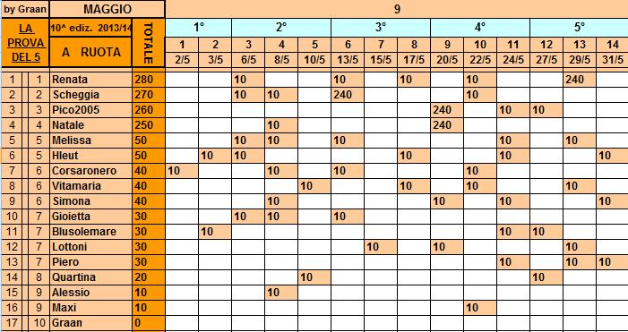 **Classifica**31/05/2014   Ruota30
