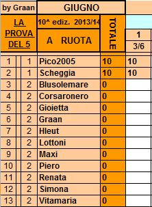 **Classifica**3/06/2014   Ruota31