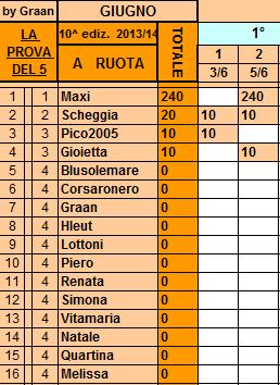 **Classifica**5/06/2014   Ruota32
