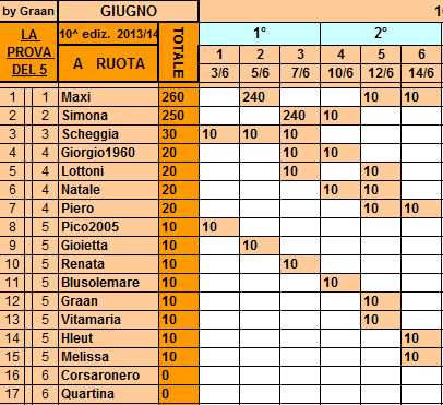 **Classifica**14/06/2014  Ruota36