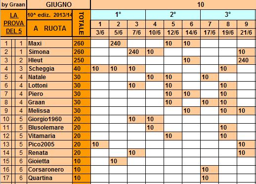 Oggetto: **Classifica**21/06/2014  Ruota39