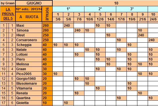 **Classifica**24/06/2014   Ruota40