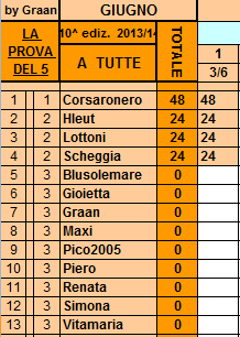 **Classifica**3/06/2014   Tutte31