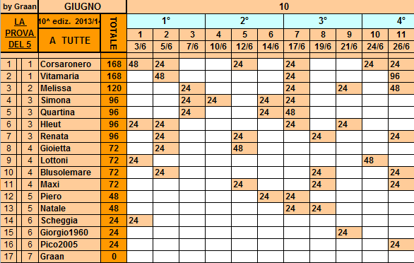 **Classifica**26/06/2014   Tutte41