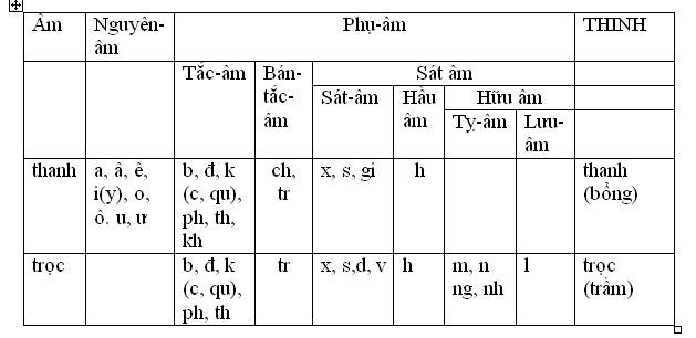 Hệ thống tiếng Việt và nguyên tắc chính tả 1f25d910