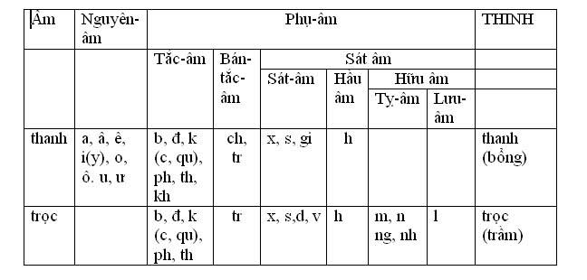 Hệ thống tiếng Việt và nguyên tắc chính tả 20aqqt10