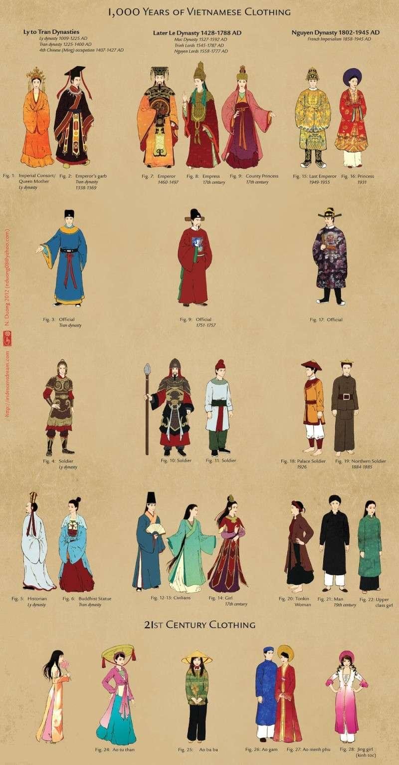 Hình ảnh về trang phục lịch sử Việt Nam Redsvn11